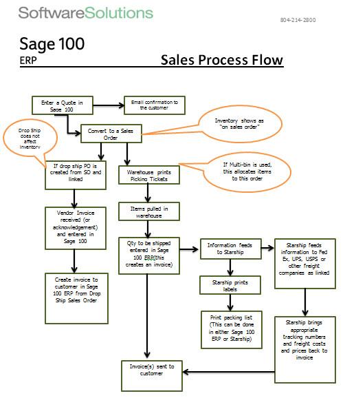 Sales Process Flow Chart Jerusalem House